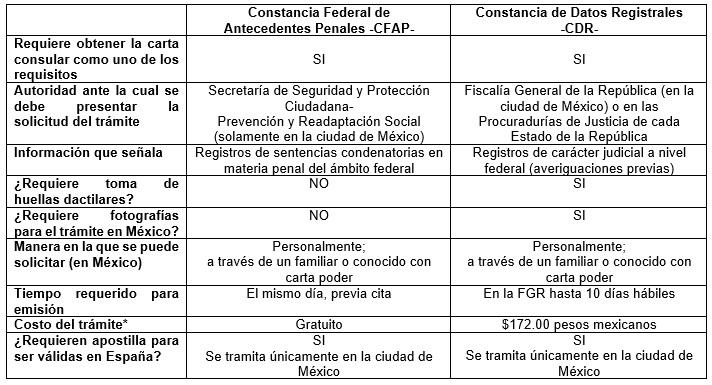 Certificados Y Otros Trámites Consultenerife