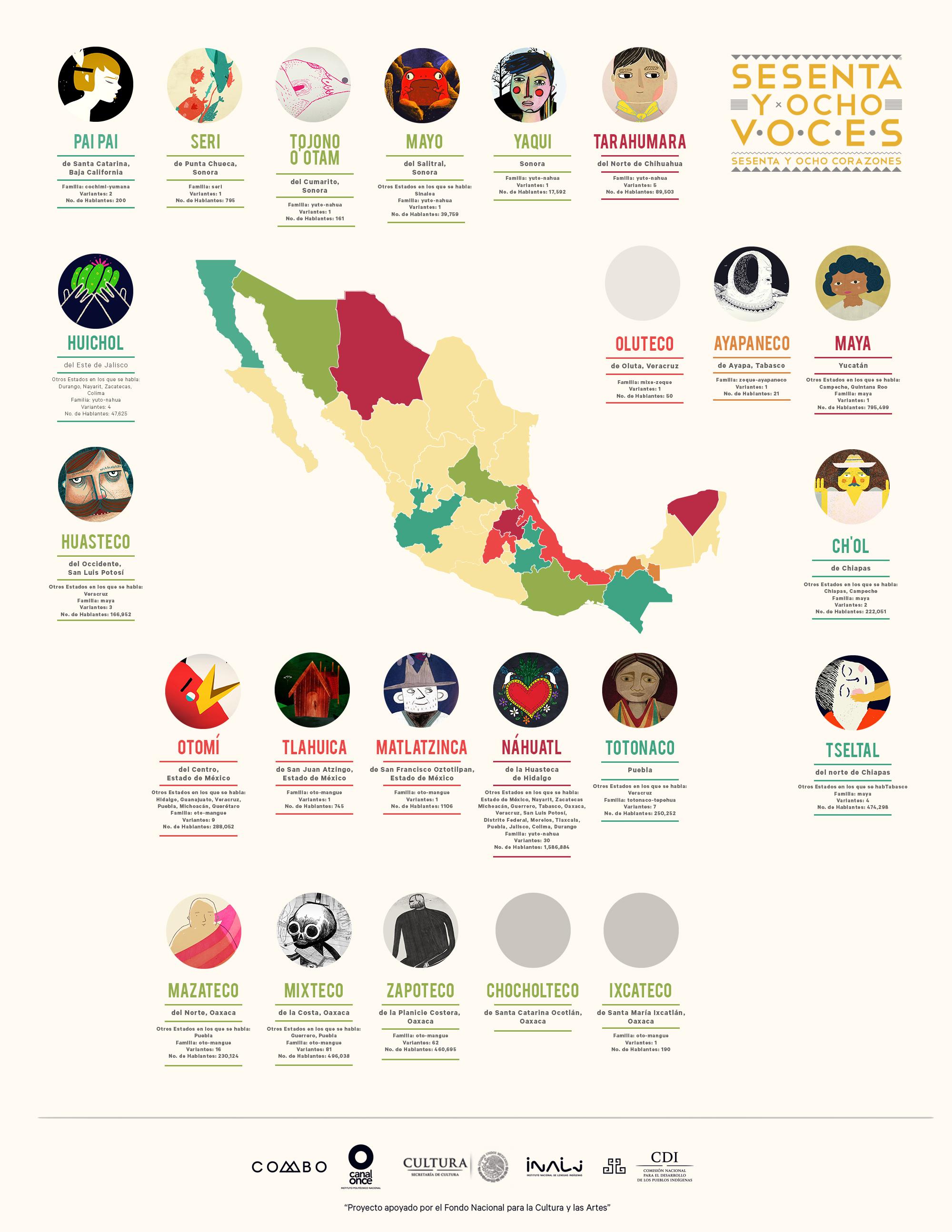 Cuentos Para Niños En Lenguas Indígenas Mexicanas